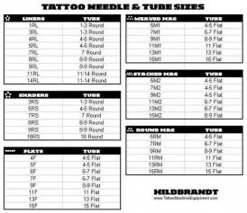 tattoo needles chart