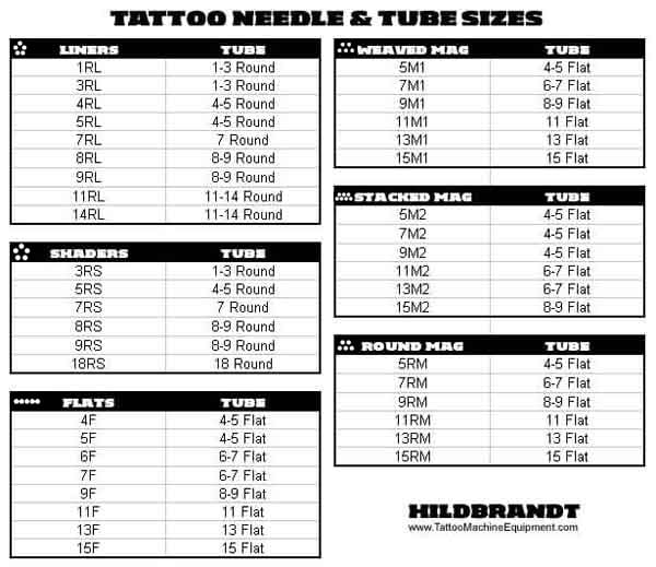Tattoo tutorial about tattoo needle sizes & tubes